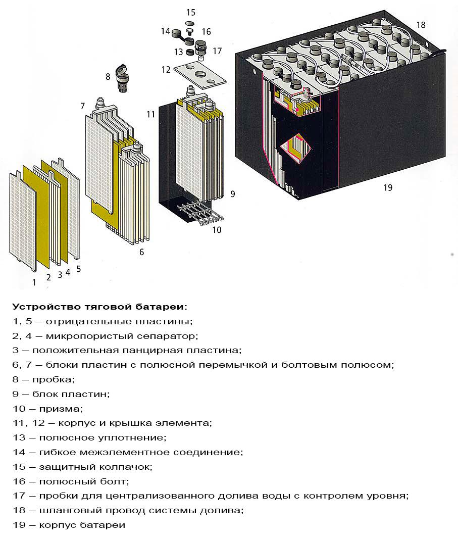 Устройство тяговой батареи