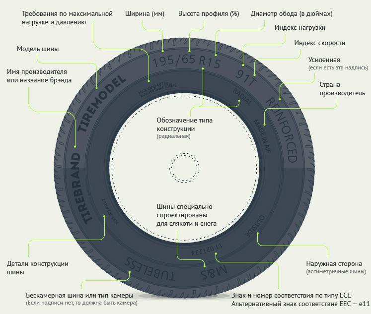 Маркировка шин для колес тележек