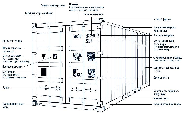 740 × 459Изображения могут быть защищены авторским правом. Устройство морского контейнера